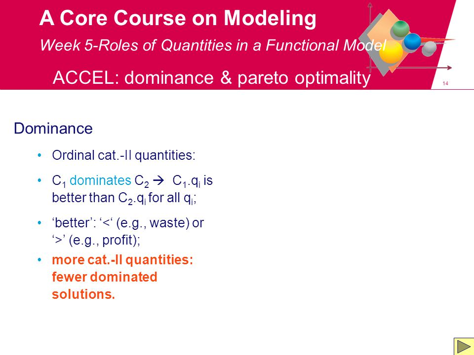 14 A Core Course on Modeling Dominance Ordinal cat.-II quantities: C 1 dominates C 2  C 1.q i is better than C 2.q i for all q i ; 'better': ' ' (e.g., profit); more cat.-II quantities: fewer dominated solutions.