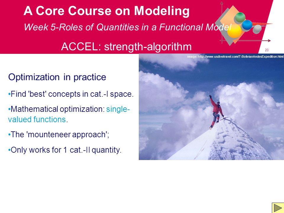 20 A Core Course on Modeling Week 5-Roles of Quantities in a Functional Model ACCEL: strength-algorithm Optimization in practice Find best concepts in cat.-I space.