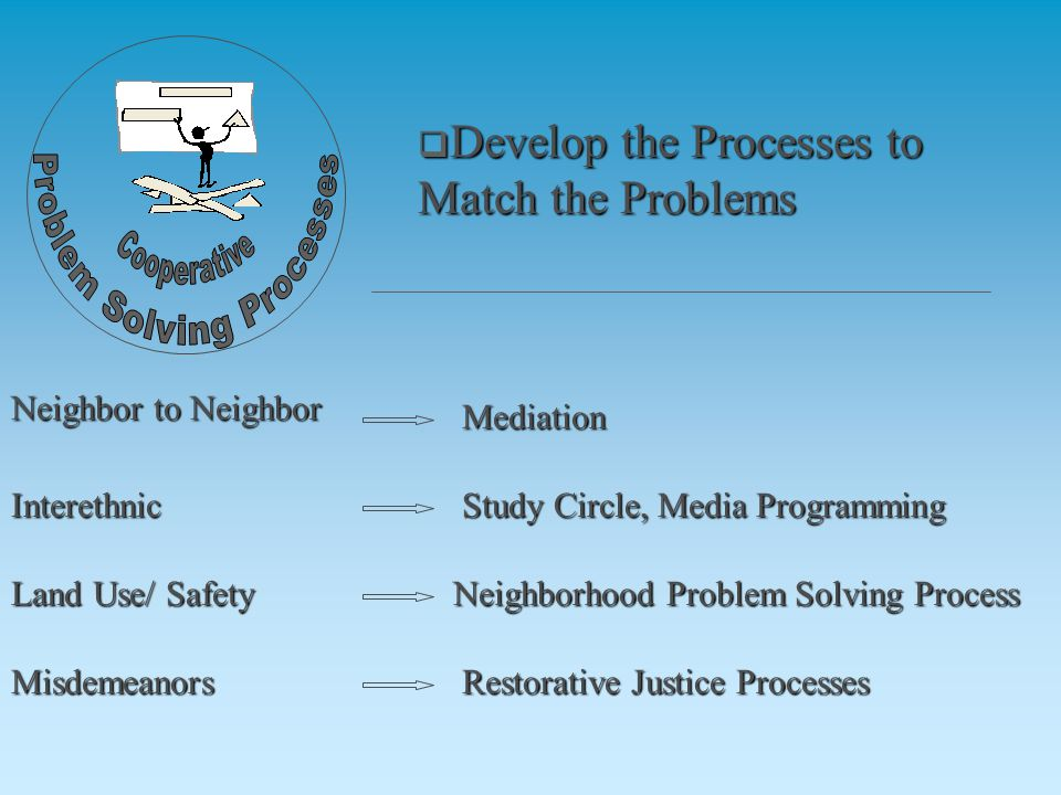  Develop the Processes to Match the Problems Neighbor to Neighbor Interethnic Land Use/ Safety Misdemeanors Mediation Study Circle, Media Programming Neighborhood Problem Solving Process Restorative Justice Processes