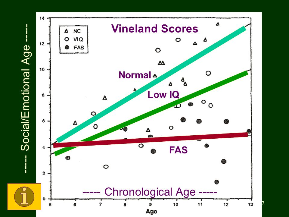 ©2013 Teresa Kellerman 37 Vineland Results Domain: Social skills Researchers: Ed Riley, Sarah Mattson Normal Low IQ FAS Vineland Scores ----- Social/Emotional Age ----- ----- Chronological Age -----