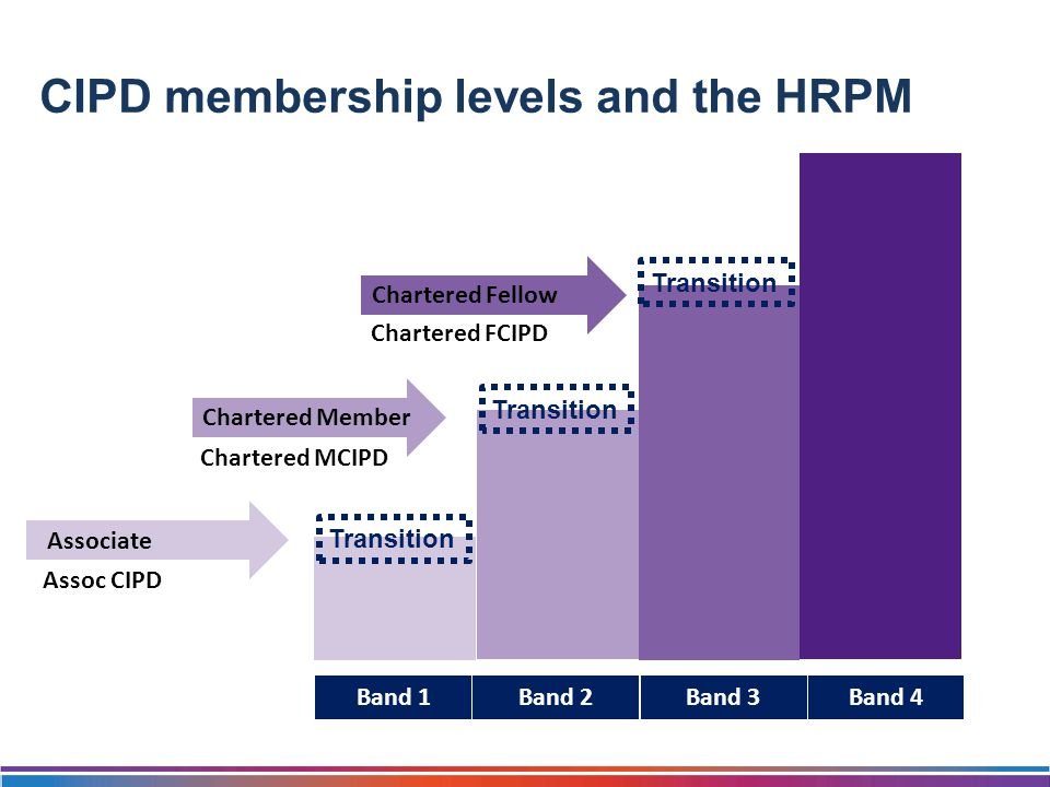Band 1Band 2Band 3Band 4 Transition Associate Chartered Member Chartered Fellow Assoc CIPD Chartered MCIPD Chartered FCIPD CIPD membership levels and