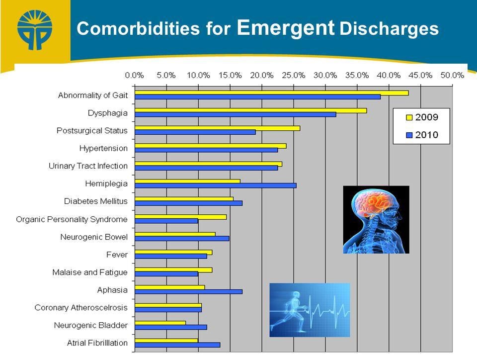 Comorbidities for Emergent Discharges
