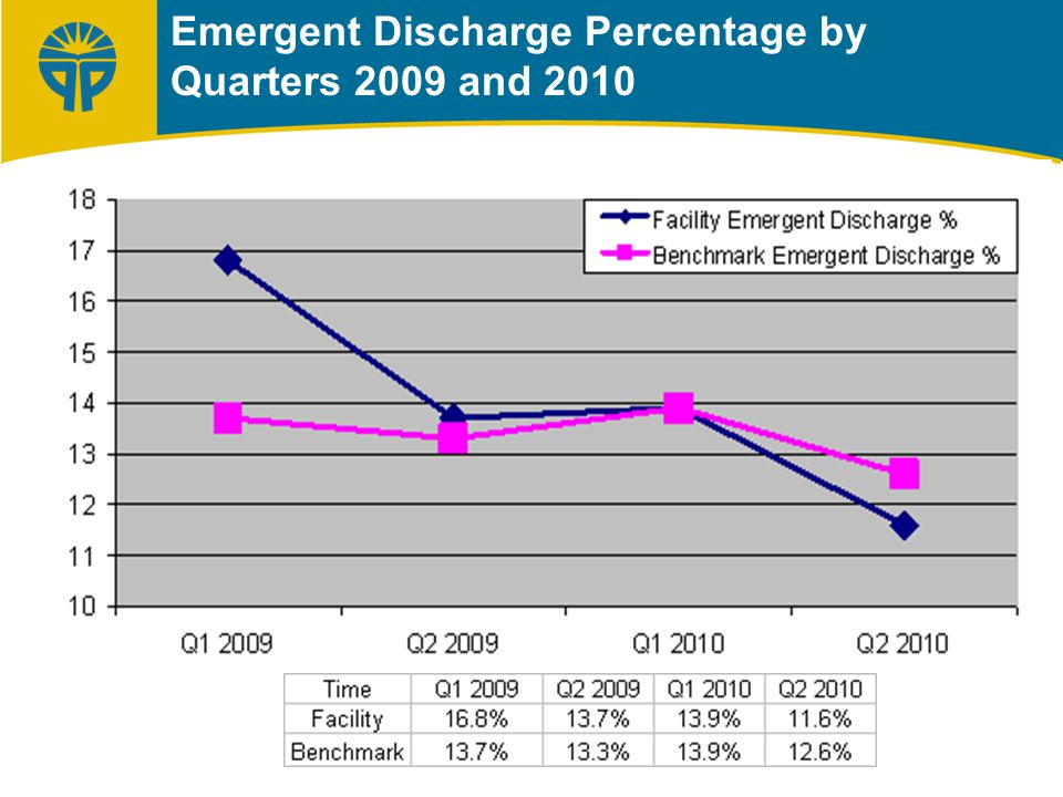 Emergent Discharge Percentage by Quarters 2009 and 2010