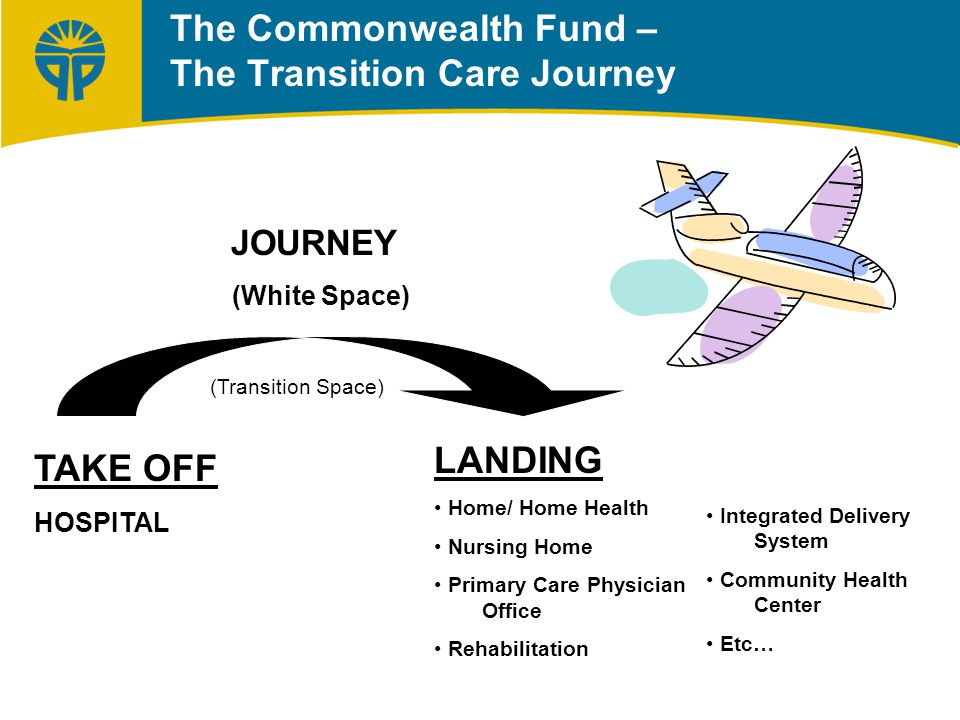 TAKE OFF HOSPITAL LANDING Home/ Home Health Nursing Home Primary Care Physician Office Rehabilitation JOURNEY (White Space) (Transition Space) The Commonwealth Fund – The Transition Care Journey Integrated Delivery System Community Health Center Etc…