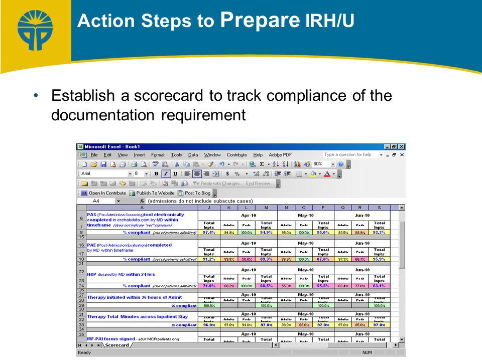 Establish a scorecard to track compliance of the documentation requirement Action Steps to Prepare IRH/U