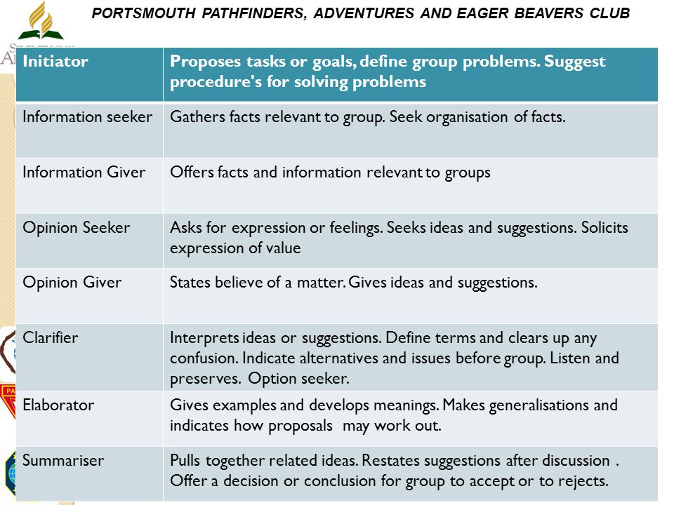PORTSMOUTH PATHFINDERS, ADVENTURES AND EAGER BEAVERS CLUB InitiatorProposes tasks or goals, define group problems. Suggest procedure's for solving pro