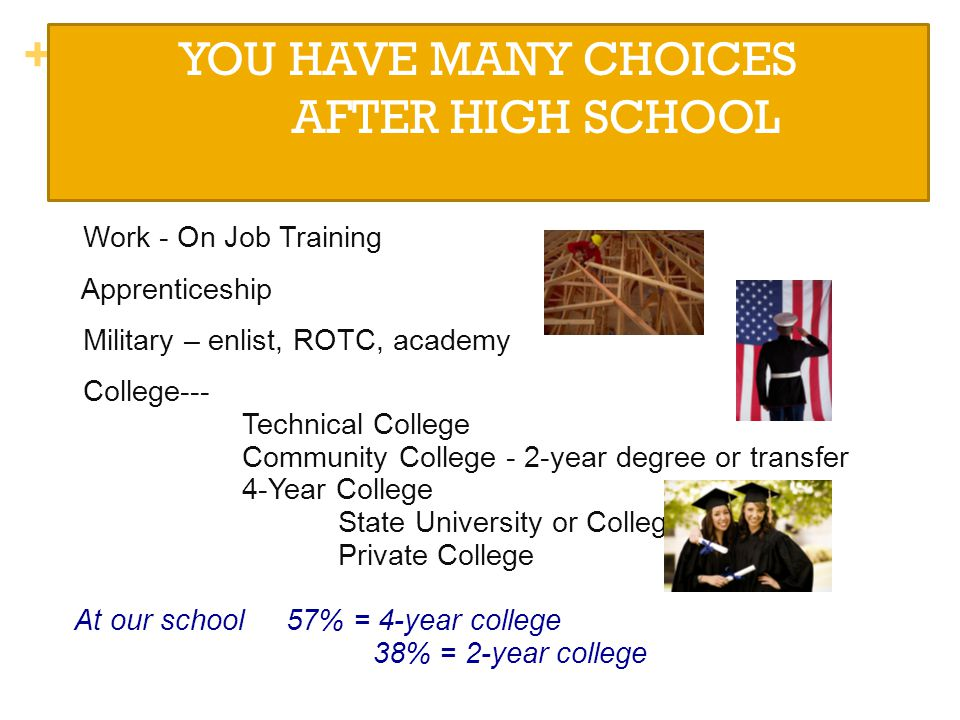 + YOU HAVE MANY CHOICES AFTER HIGH SCHOOL Work - On Job Training Apprenticeship Military – enlist, ROTC, academy College--- Technical College Communit
