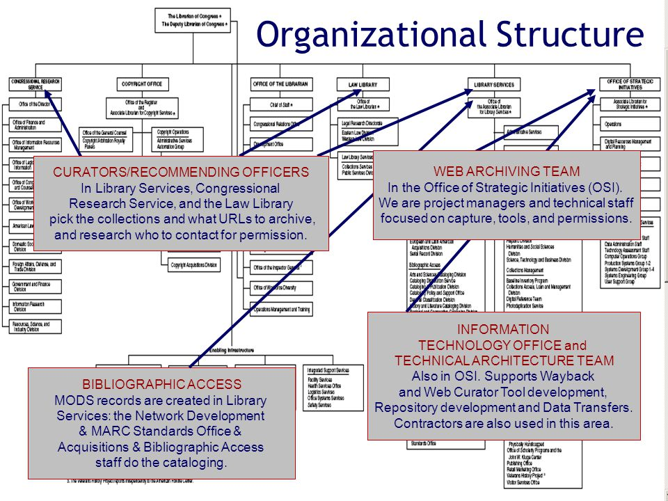 The Library of Congress 5 Organizational Structure INFORMATION TECHNOLOGY OFFICE and TECHNICAL ARCHITECTURE TEAM Also in OSI.