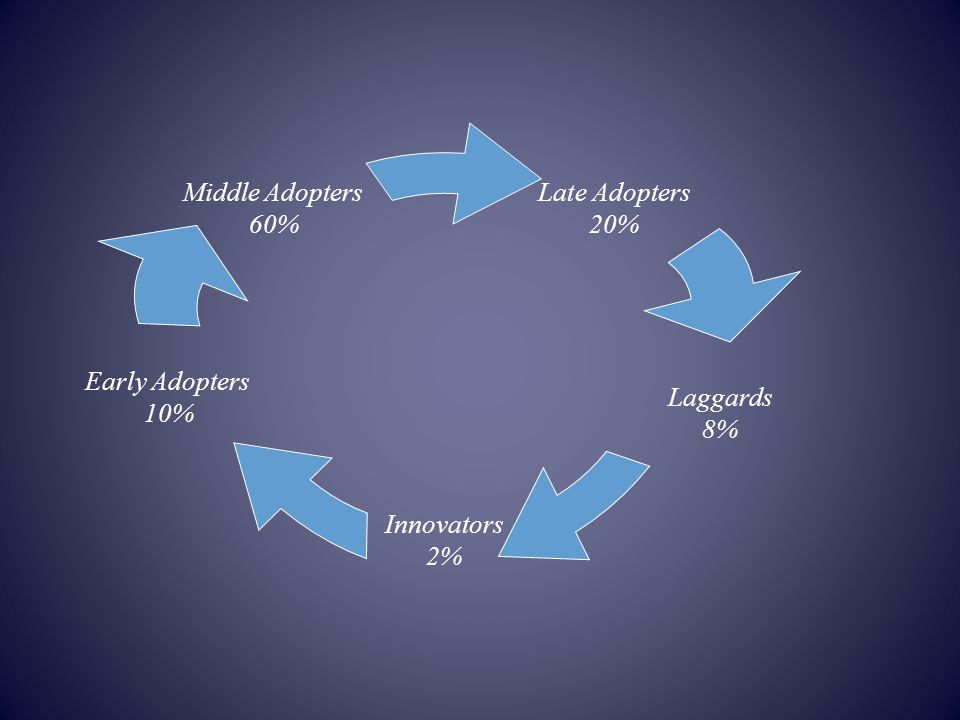 Late Adopters 20% Middle Adopters 60% Laggards 8% Early Adopters 10% Innovators 2%