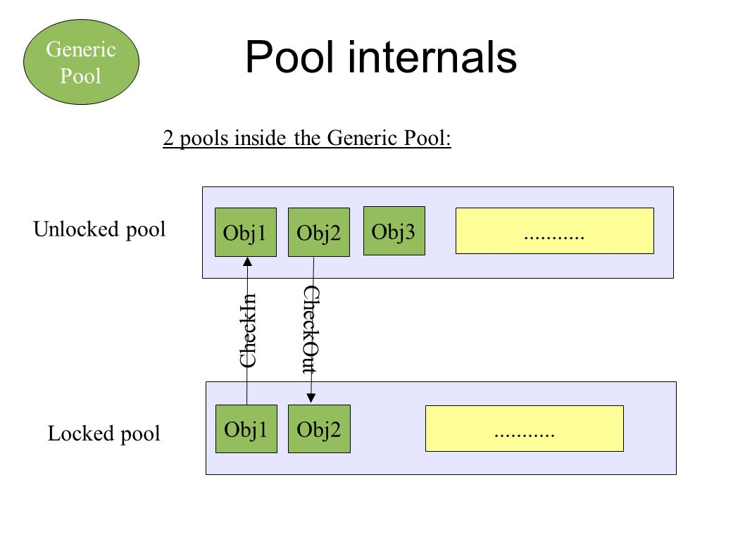 How to communicate with the Generic Pool .