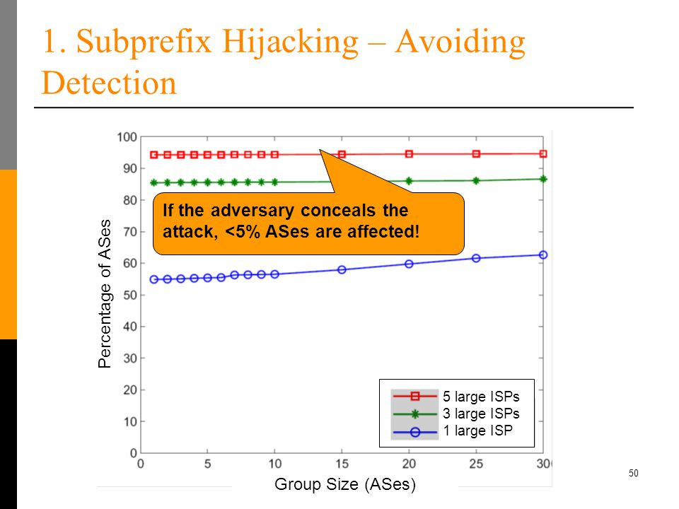 50 1. Subprefix Hijacking – Avoiding Detection If the adversary conceals the attack, <5% ASes are affected! Percentage of ASes Group Size (ASes) 5 lar