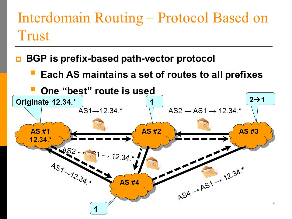 6 Interdomain Routing – Protocol Based on Trust AS #1 12.34.* AS #1 12.34.*  BGP is prefix-based path-vector protocol  Each AS maintains a set of routes to all prefixes  One best route is used AS1→12.34.*AS2 → AS1 → 12.34.* Originate 12.34.* AS1→12.34.* 2121 AS2 → AS1 → 12.34.* 1 AS4 → AS1 → 12.34.* AS #2 1 AS #3 AS #4