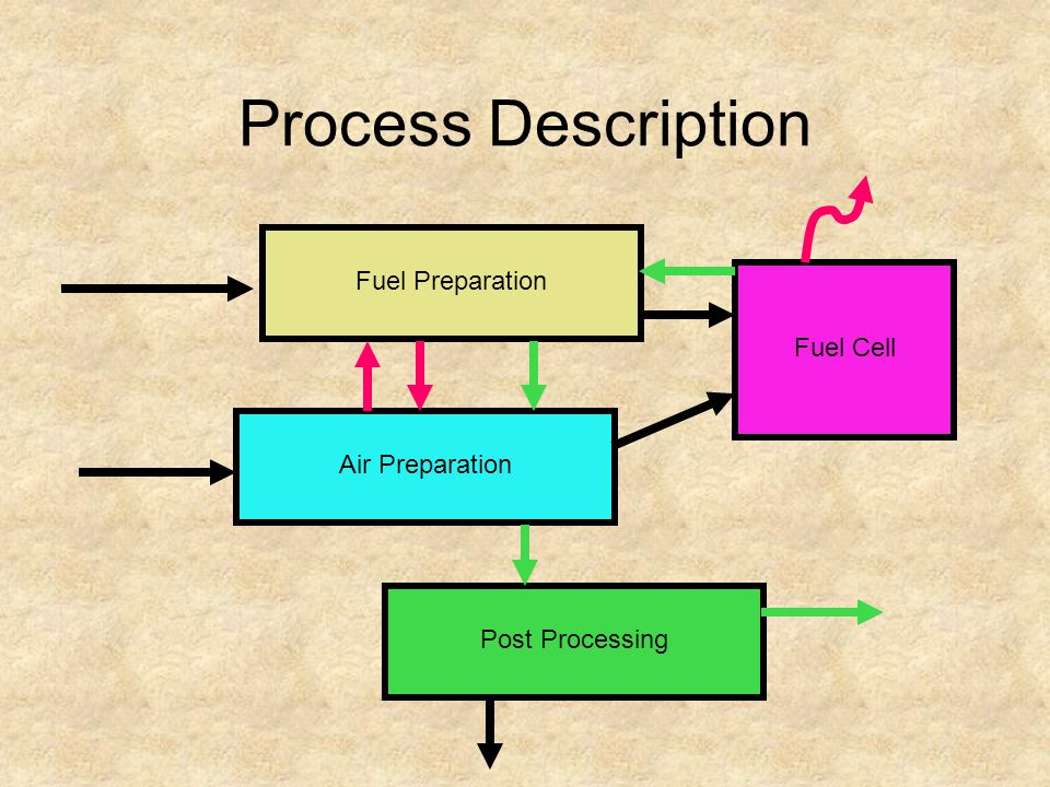 Process Description Fuel Preparation Air Preparation Post Processing Fuel Cell