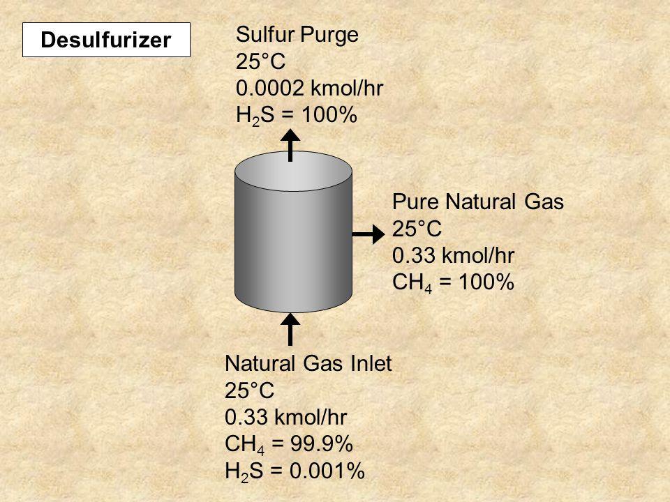 Pure Natural Gas 25°C 0.33 kmol/hr CH 4 = 100% Sulfur Purge 25°C 0.0002 kmol/hr H 2 S = 100% Natural Gas Inlet 25°C 0.33 kmol/hr CH 4 = 99.9% H 2 S = 0.001% Desulfurizer