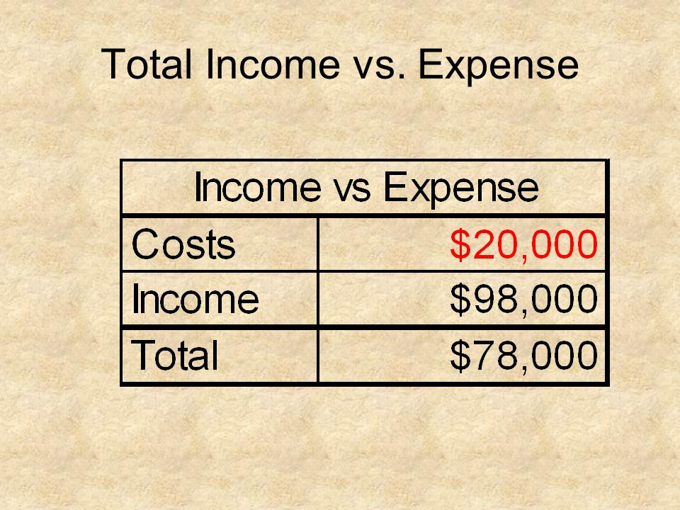 Total Income vs. Expense