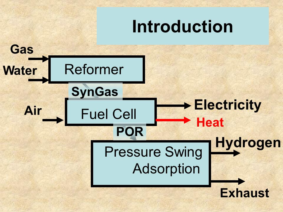 Introduction Pressure Swing Adsorption Fuel Cell Reformer Gas Hydrogen Electricity Air Heat SynGas POR Water Exhaust