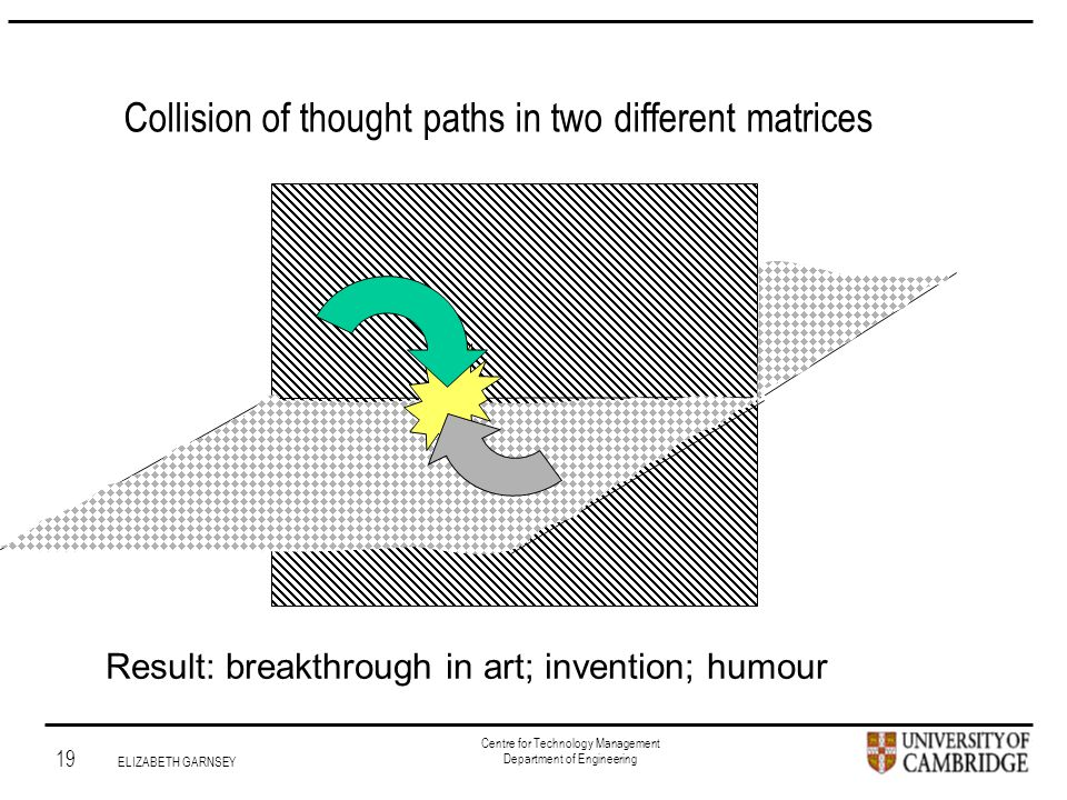 Institute for Manufacturing 19 ELIZABETH GARNSEY Centre for Technology Management Department of Engineering Collision of thought paths in two different matrices Result: breakthrough in art; invention; humour