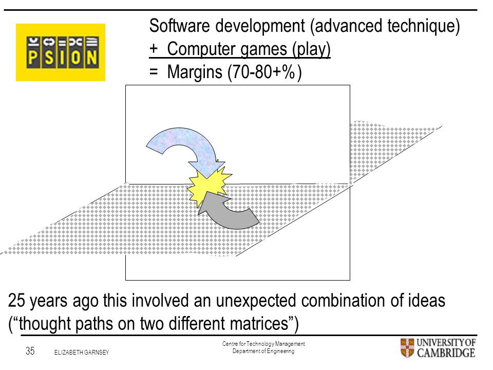 Institute for Manufacturing 35 ELIZABETH GARNSEY Centre for Technology Management Department of Engineering 25 years ago this involved an unexpected combination of ideas ( thought paths on two different matrices ) Software development (advanced technique) + Computer games (play) = Margins (70-80+%)