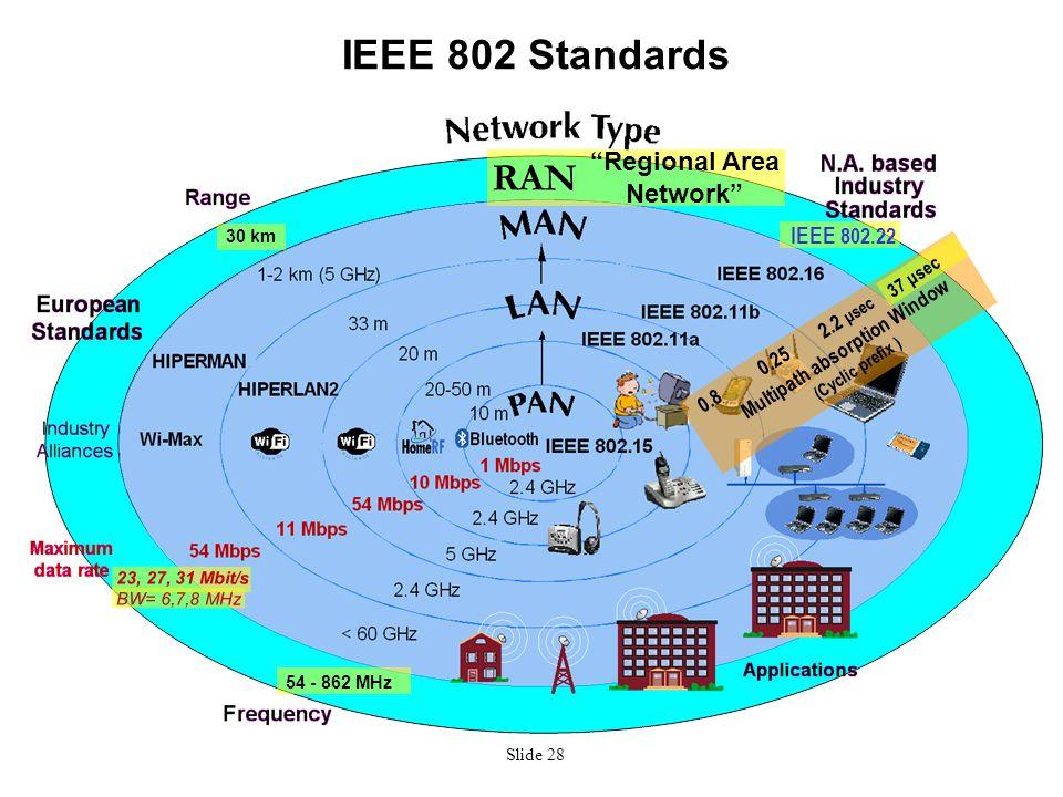 """Slide 28 IEEE 802 Standards IEEE 802.22 RAN """"Regional Area Network"""" 30 km 54 - 862 MHz Multipath absorption Window (Cyclic prefix ) 0.25 2.2 μsec 0.8"""