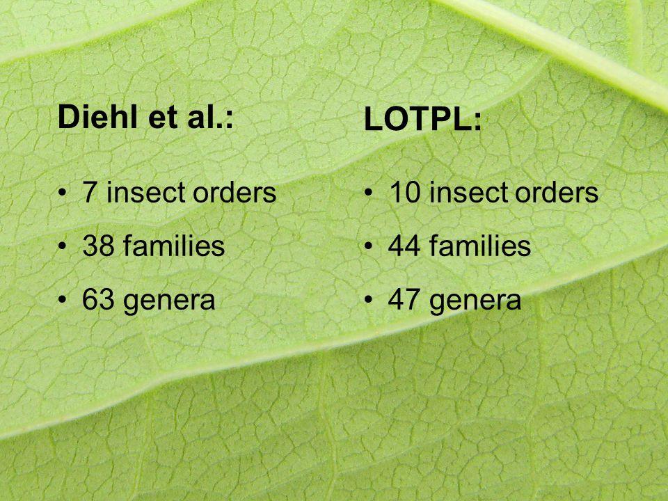 Diehl et al.: 7 insect orders 38 families 63 genera LOTPL: 10 insect orders 44 families 47 genera