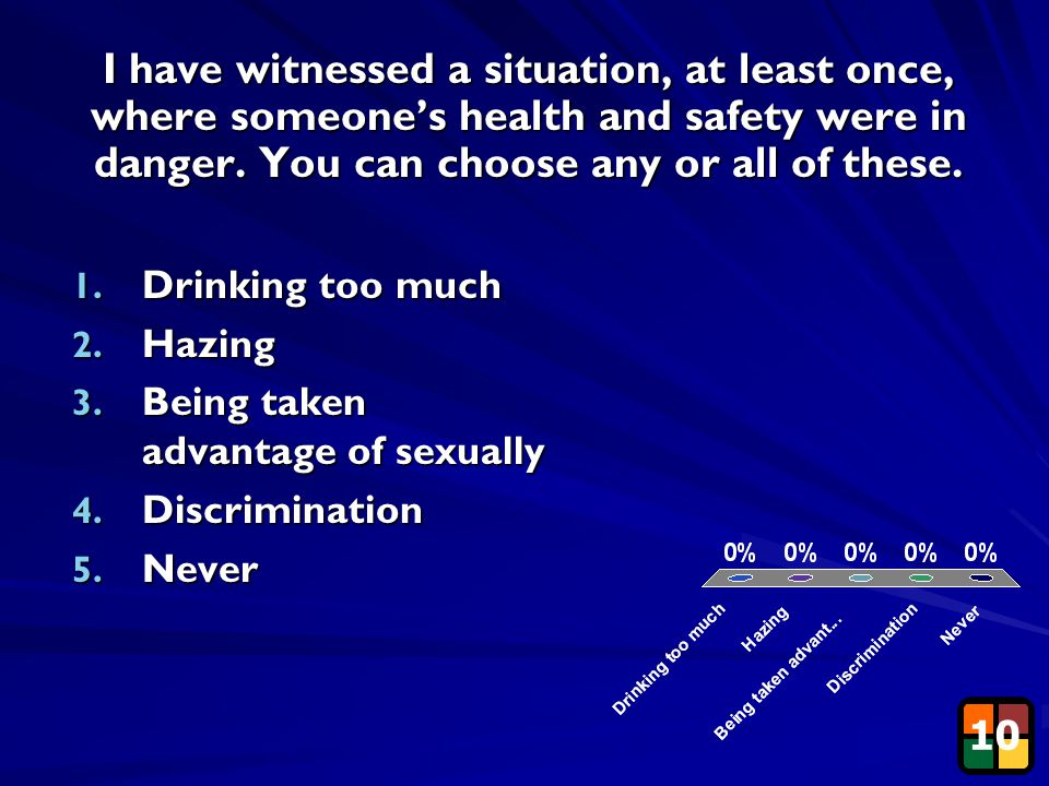 14 I have witnessed a situation, at least once, where someone's health and safety were in danger. You can choose any or all of these. 10 1. Drinking t