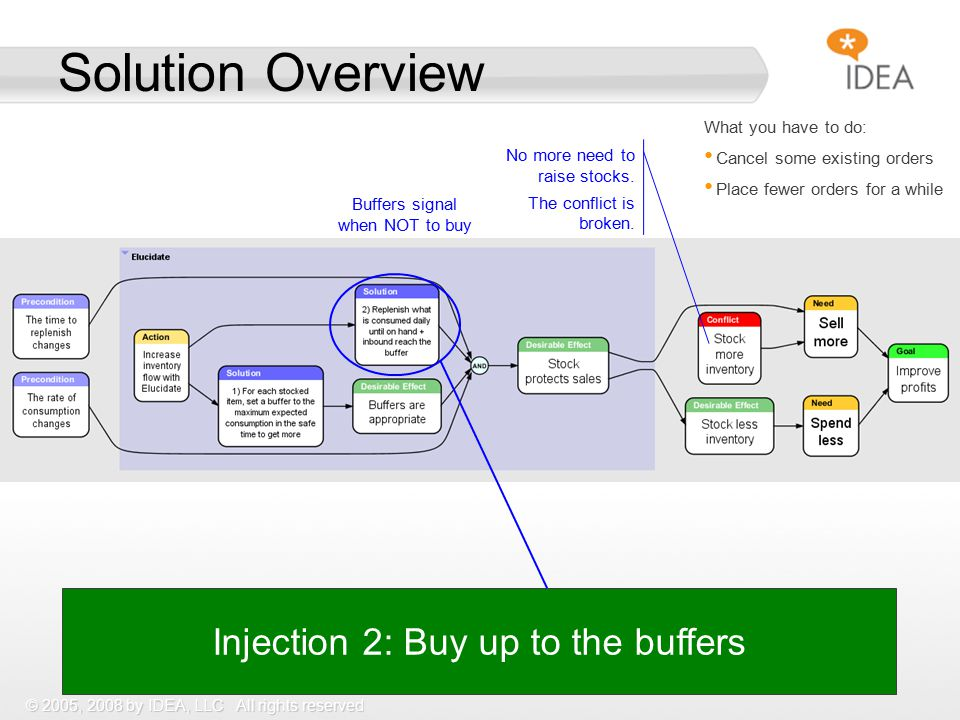 © 2005, 2008 by IDEA, LLC All rights reserved Solution Overview Injection 2: Buy up to the buffers What you have to do: Cancel some existing orders Place fewer orders for a while Buffers signal when NOT to buy No more need to raise stocks.