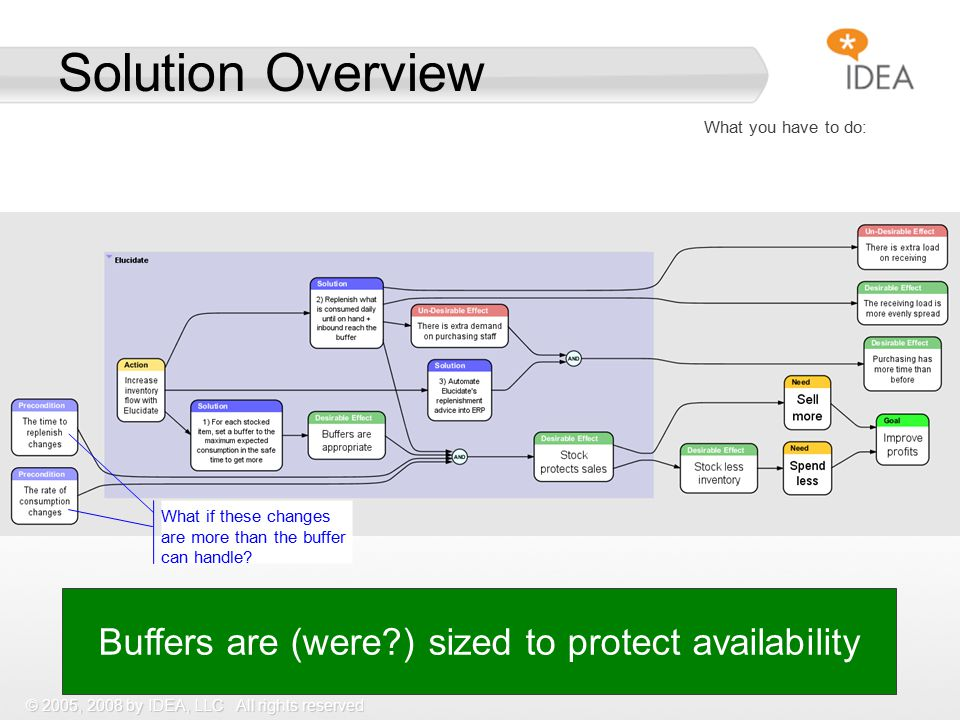 © 2005, 2008 by IDEA, LLC All rights reserved Solution Overview Buffers are (were ) sized to protect availability What you have to do: What if these changes are more than the buffer can handle