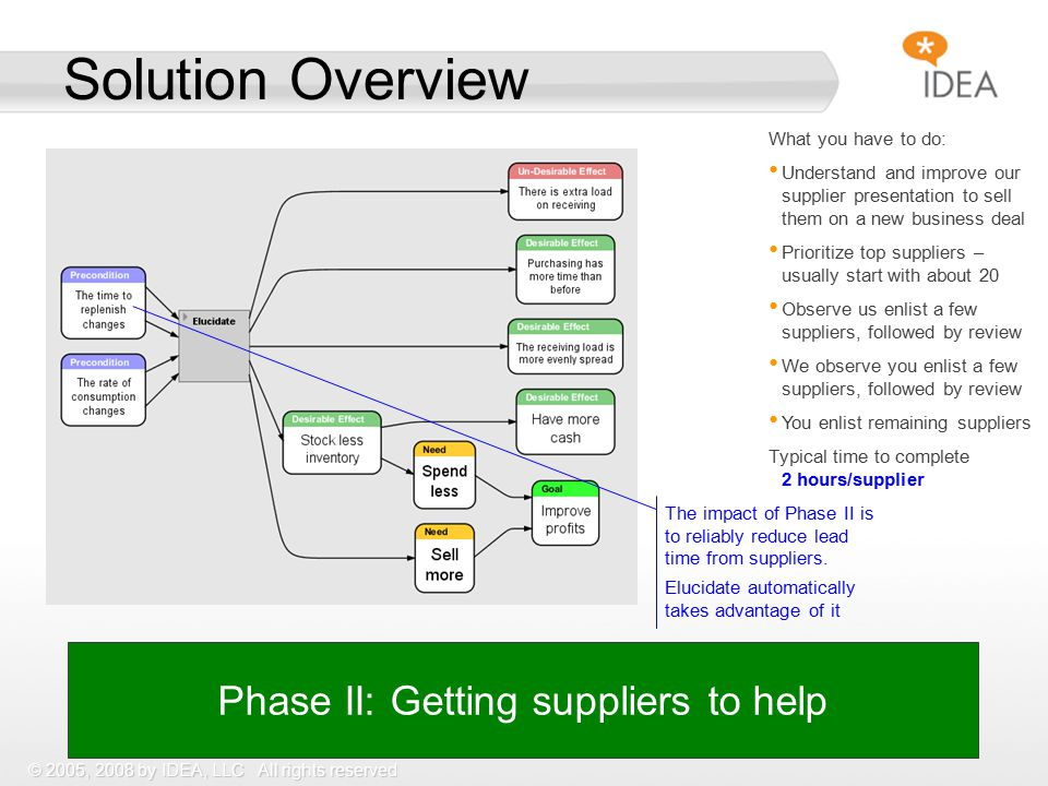 © 2005, 2008 by IDEA, LLC All rights reserved Solution Overview Phase II: Getting suppliers to help What you have to do: Understand and improve our supplier presentation to sell them on a new business deal Prioritize top suppliers – usually start with about 20 Observe us enlist a few suppliers, followed by review We observe you enlist a few suppliers, followed by review You enlist remaining suppliers Typical time to complete 2 hours/supplier The impact of Phase II is to reliably reduce lead time from suppliers.