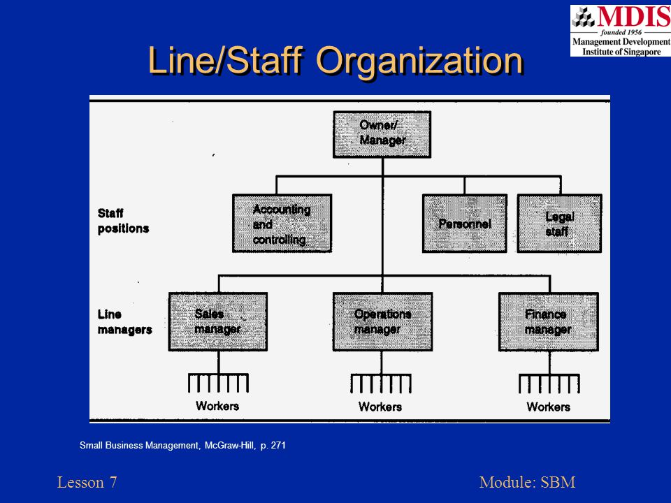 Lesson 7Module: SBM Line/Staff Organization Small Business Management, McGraw-Hill, p. 271