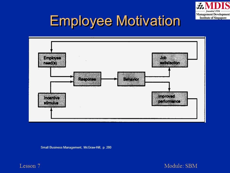 Lesson 7Module: SBM Employee Motivation Small Business Management, McGraw-Hill, p. 280