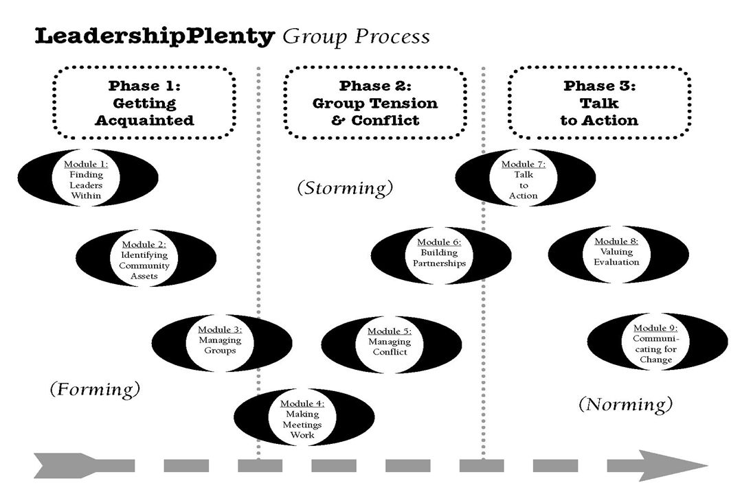 LeadershipPlenty: The Pilot 1997: Pew launches national leadership development program in ten cities.