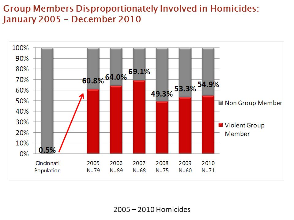 Group Members Disproportionately Involved in Homicides: January 2005 – December 2010 2005 – 2010 Homicides