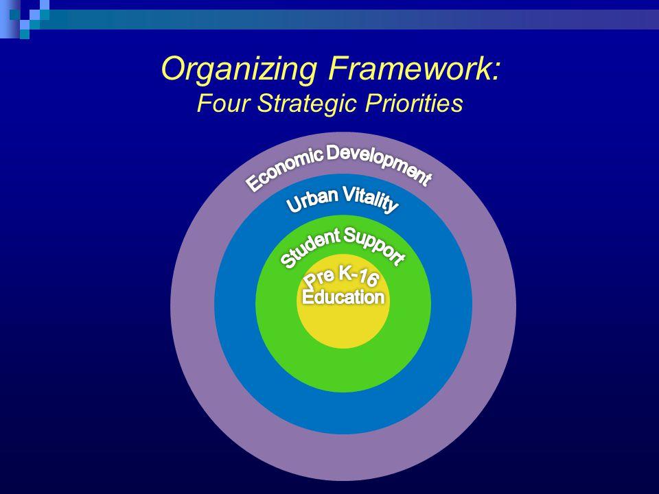 Organizing Framework: Four Strategic Priorities