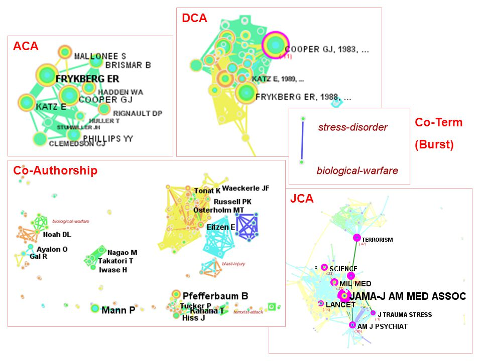 ACA DCA Co-Authorship JCA Co-Term (Burst)