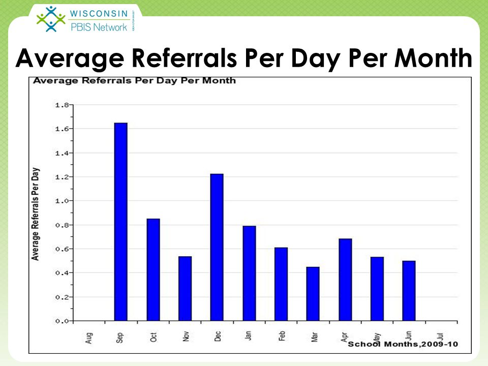 Click to edit Master title style Click to edit Master subtitle style 5/2/20156 Average Referrals Per Day Per Month