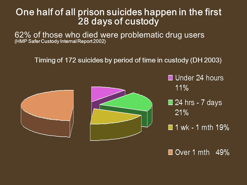 One half of all prison suicides happen in the first 28 days of custody 62% of those who died were problematic drug users (HMP Safer Custody Internal R