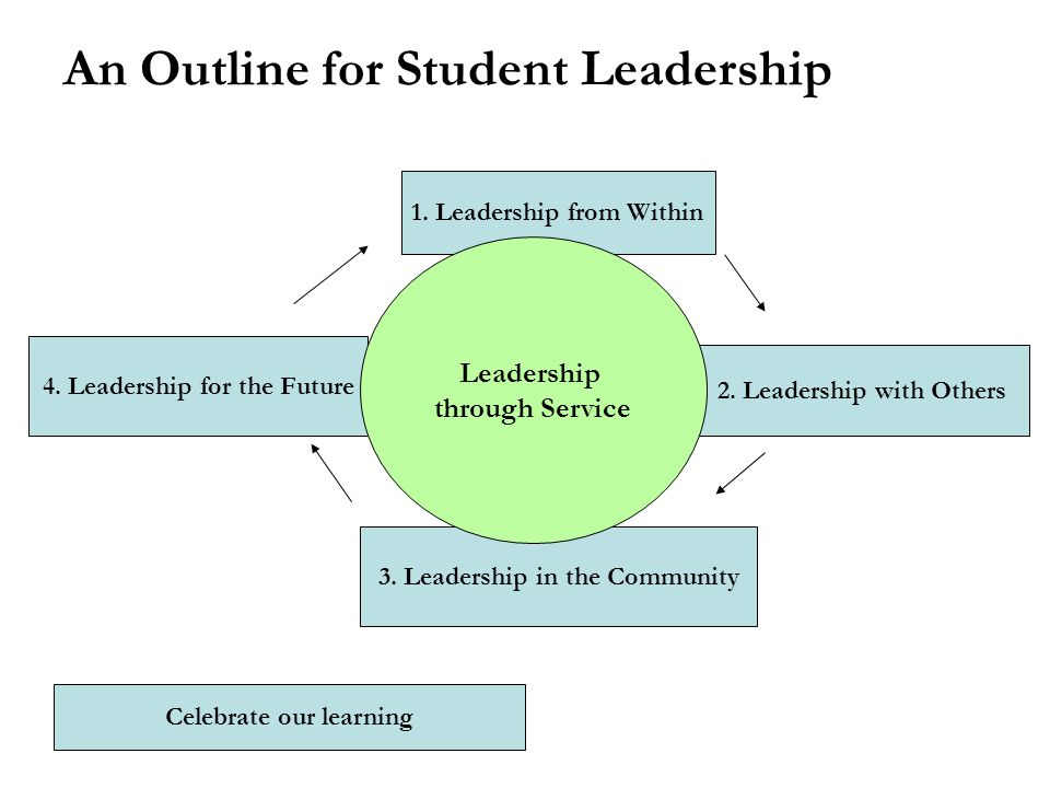 An Outline for Student Leadership 1. Leadership from Within 2. Leadership with Others 3. Leadership in the Community 4. Leadership for the Future Lead