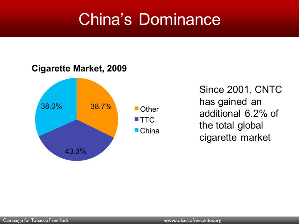 Campaign for Tobacco Free Kids www.tobaccofreecenter.org Growth of Transnational Tobacco Companies * Excluding China