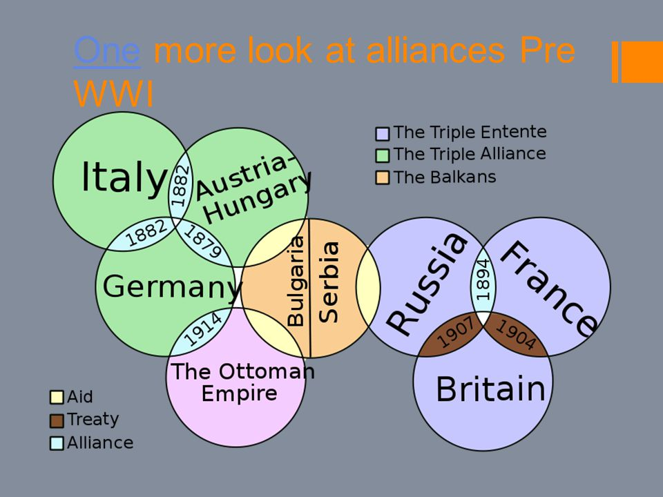 OneOne more look at alliances Pre WWI