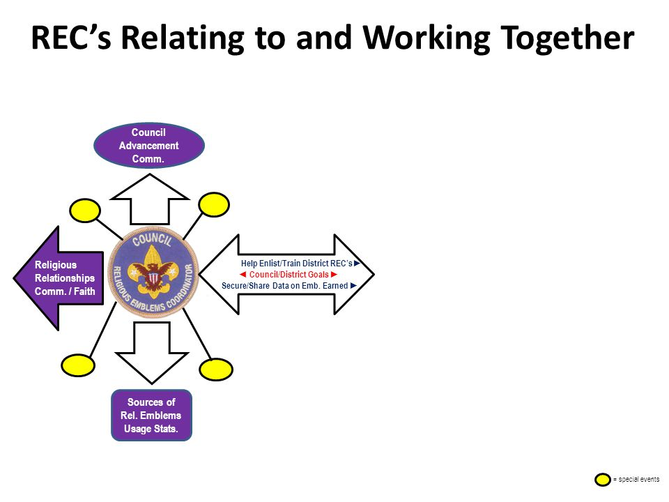 REC's Relating to and Working Together Council Advancement Comm.