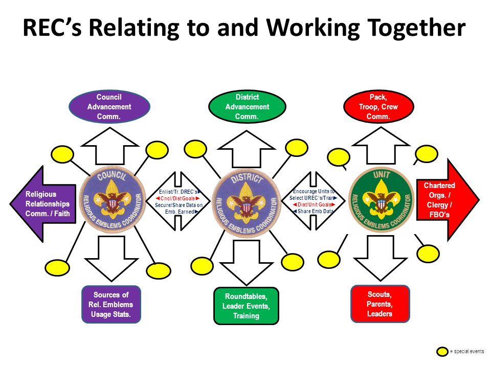 REC's Relating to and Working Together Chartered Orgs.