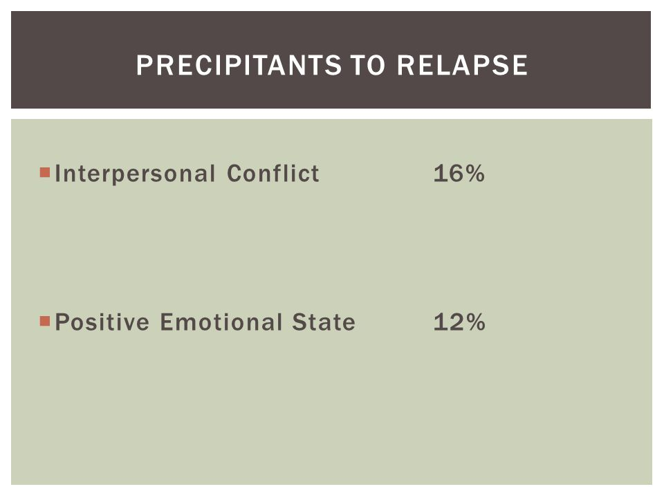  Interpersonal Conflict16%  Positive Emotional State12% PRECIPITANTS TO RELAPSE