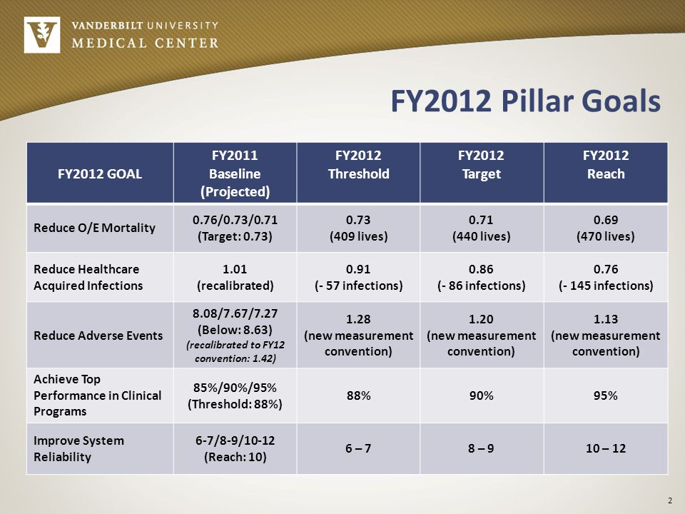 FY2012 Pillar Goals Continued FY2012 GOAL FY2011 Baseline (Projected) FY2012 Threshold FY2012 Target FY2012 Reach Reduce Readmissions in AMI, HF, Pneumonia populations New Refine and Verify Baseline Develop or Adopt Predictive Models and Target Improvement Efforts Reduce Readmissions by 10% for each clinical condition Advance a Culture of Patient Safety, Improvement, and Reliability New Enlist and Prepare Three Pioneer Programs Initiate Two Projects per Program from Menu Increase Safety Climate Survey Response Rate to 65% in targeted programs (faculty, management, staff, residents, fellows, inclusive) 3