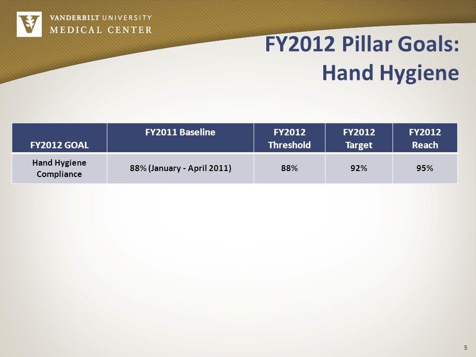 FY2012 Pillar Goals: Hand Hygiene FY2012 GOAL FY2011 BaselineFY2012 Threshold FY2012 Target FY2012 Reach Hand Hygiene Compliance 88% (January - April 2011)88%92%95% 5