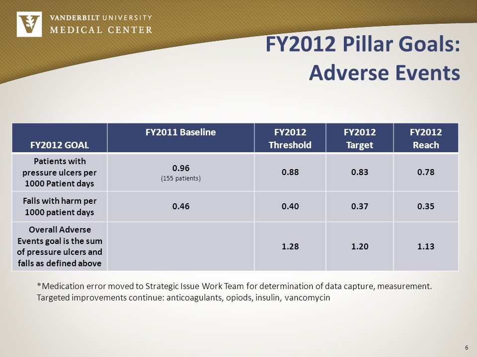 FY2012 Pillar Goals: Improve System Reliability FY2012 GOAL FY2011 BaselineFY2012 Threshold FY2012 Target FY2012 Reach Universal Protocol: Dissemination and spread of standardized UP/TO Target 1 Sustain UP/TO process in perioperative areas 2 Implement second timeout and debrief for intraoperative HO of complex cases in the perioperative environment 3 Implement UP/TO process in five high acuity, high risk procedural areas 7