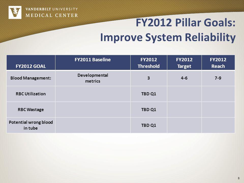 FY2012 Pillar Goals: Improve System Reliability FY2012 GOAL FY2011 BaselineFY2012 Threshold FY2012 Target FY2012 Reach Blood Management: Developmental metrics 34-67-9 RBC UtilizationTBD Q1 RBC WastageTBD Q1 Potential wrong blood in tube TBD Q1 8
