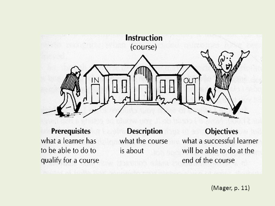 Writing Instructional Objectives Prof.(Dr) PK Tulsi Head, Deptt. Of Education & Educational Management, NITTTR, Chandigarh