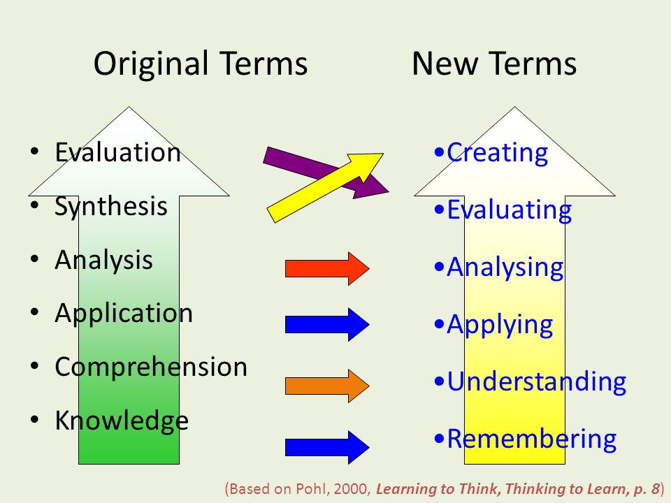 Bloom's Revised Taxonomy Taxonomy of Cognitive Objectives 1950s- developed by Benjamin Bloom Means of expressing qualitatively different kinds of thinking Adapted for classroom use as a planning tool Continues to be one of the most universally applied models Provides a way to organize thinking skills into six levels, from the most basic to the higher order levels of thinking 1990s- Lorin Anderson (former student of Bloom) revisited the taxonomy As a result, a number of changes were made (Pohl, 2000, Learning to Think, Thinking to Learn, pp.