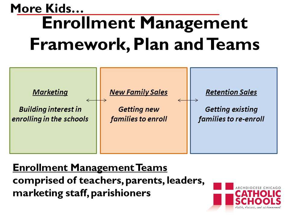 Marketing Building interest in enrolling in the schools New Family Sales Getting new families to enroll Retention Sales Getting existing families to re-enroll Enrollment Management Framework, Plan and Teams Enrollment Management Teams comprised of teachers, parents, leaders, marketing staff, parishioners More Kids…