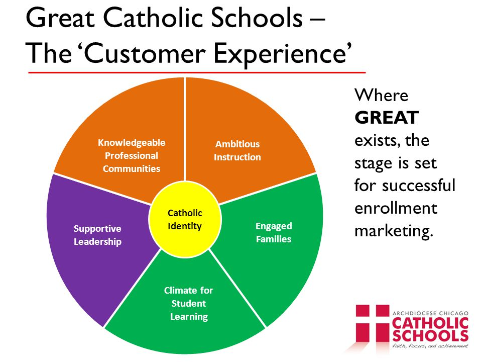 Great Catholic Schools – The 'Customer Experience' Catholic Identity Where GREAT exists, the stage is set for successful enrollment marketing.